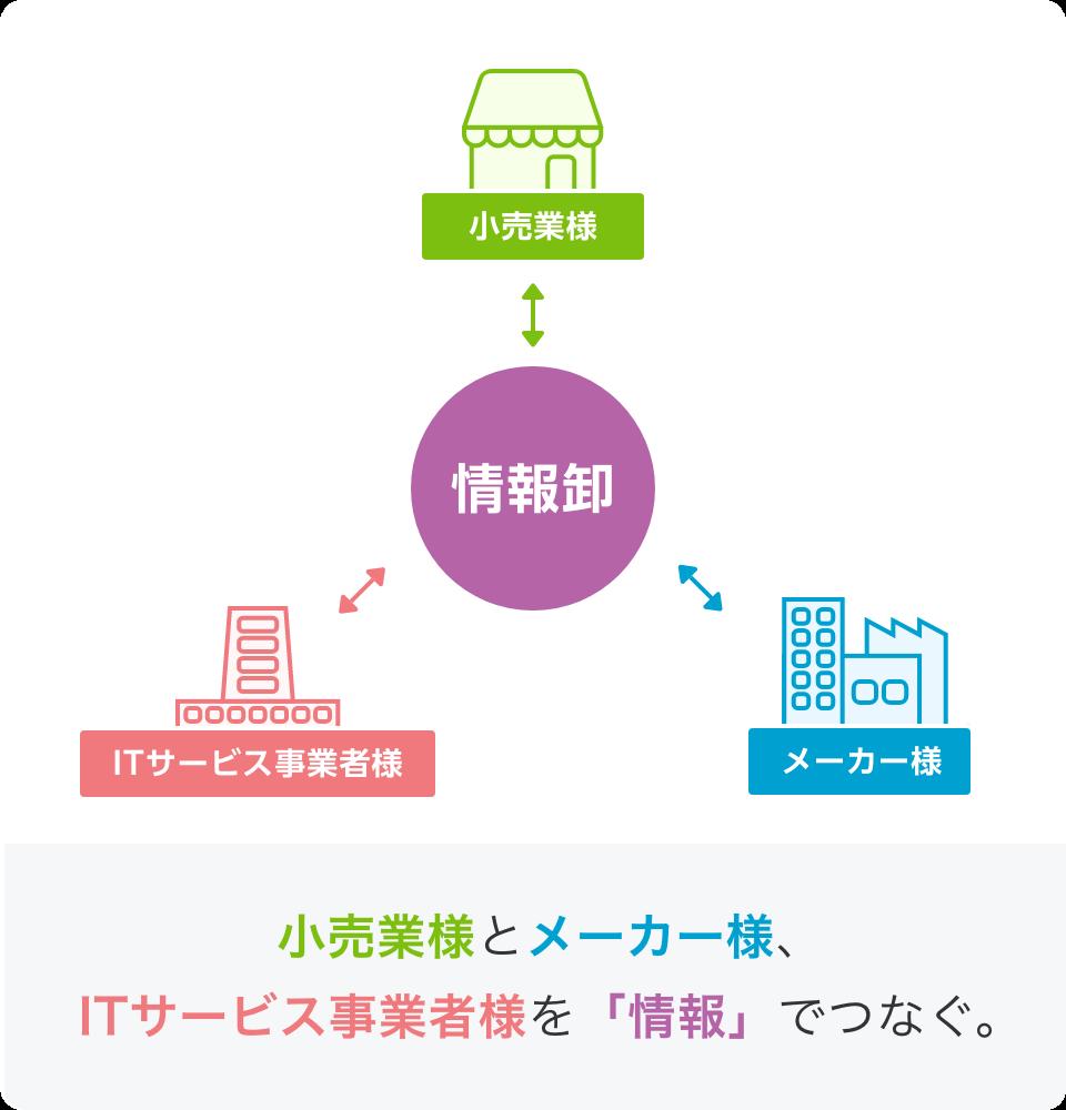 情報卸:小売業様とメーカー様、ITサービス事業者様を「情報」でつなぐ。